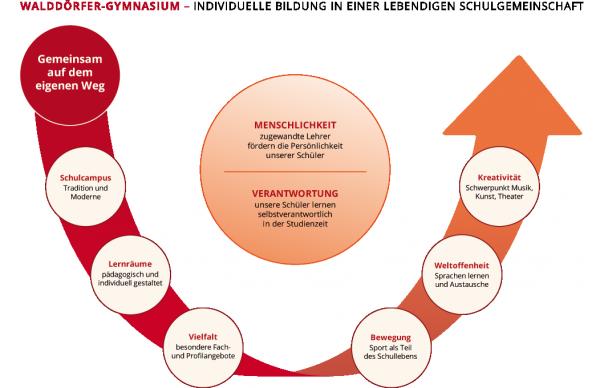 WdG Profil Diagramm