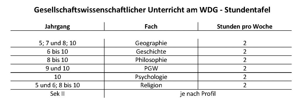 Gesellschaftswissenschaftlicher Unterricht am WDG